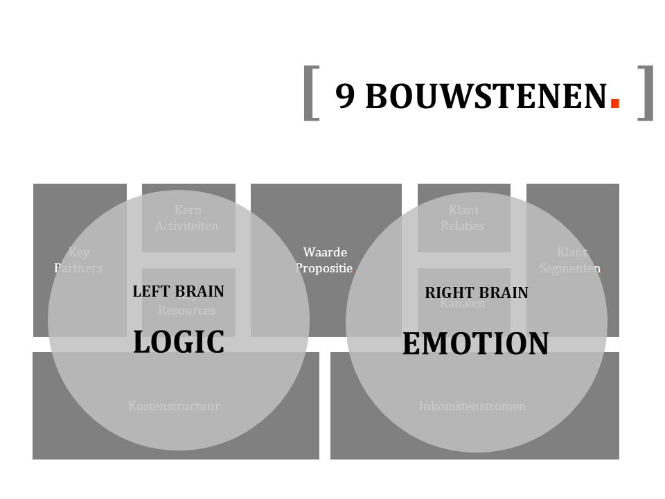 [ 9 BOUWSTENEN. ] LOGIC EMOTION LEFT BRAIN RIGHT BRAIN Klant
